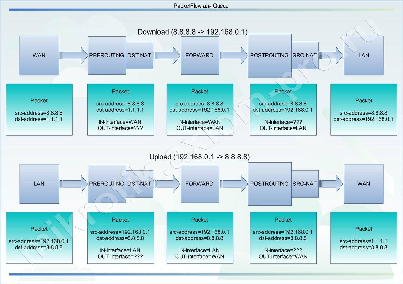 классическая схема подсетей сети класса c